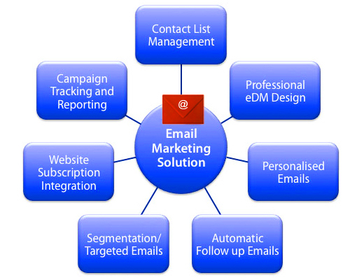 Bulk Email Marketing Service